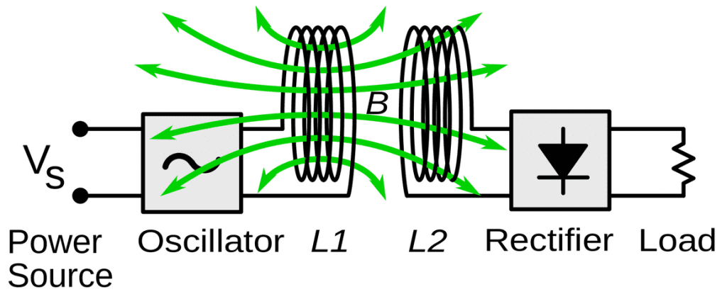 oscillator rectifier graphic New England Wire