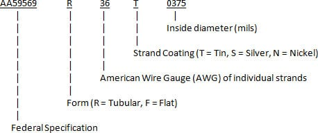 AA59569-1 Braids - New England Wire