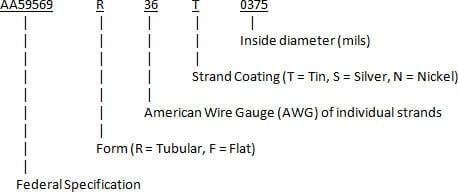 AA59569-1 Braids - New England Wire