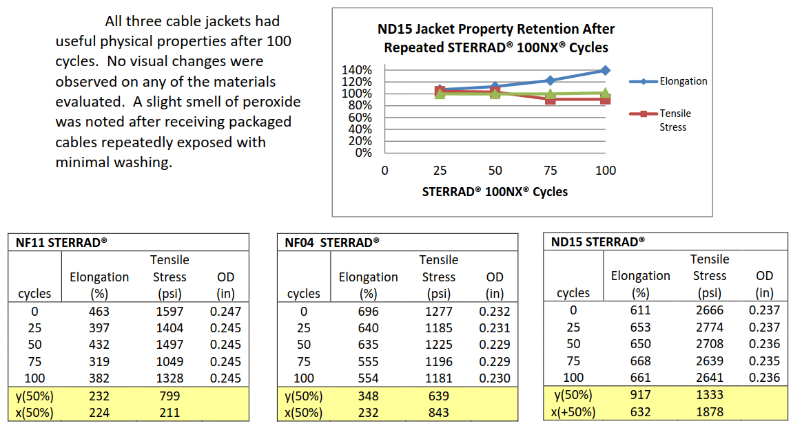 Jacket-Property-Retention-Graph-New-England-Wire